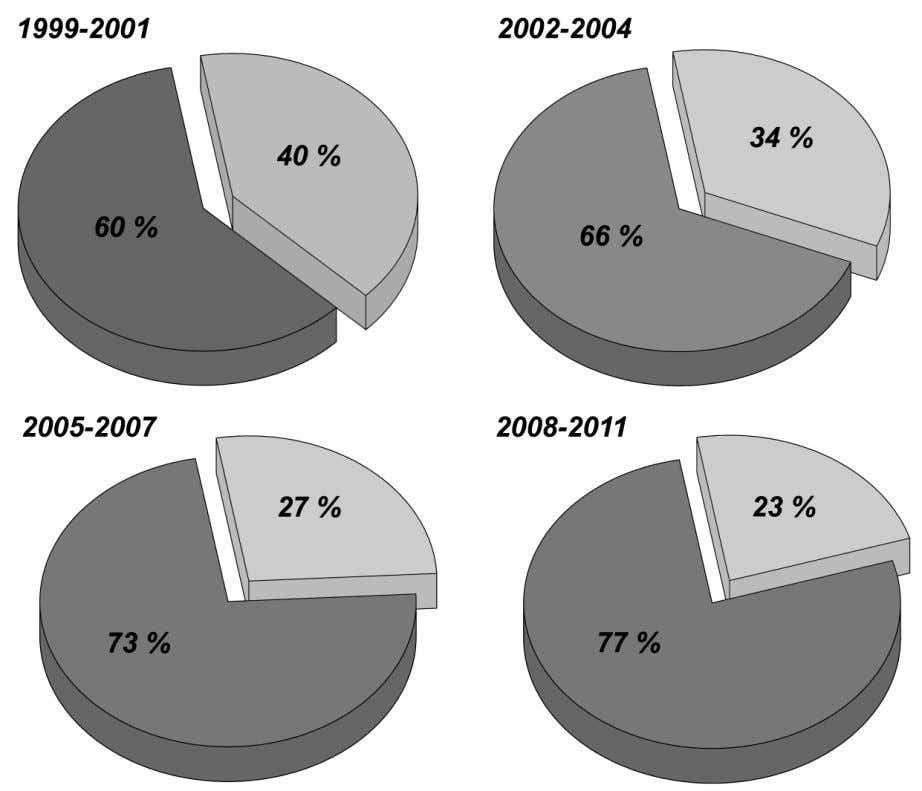 3 Fig.2. The share of rescue excavations in the volume of archaeological fieldwork in 1999 –