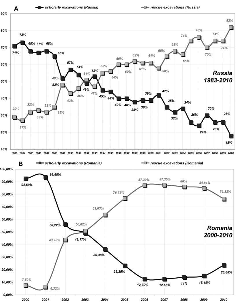 Fig.3. Changes in the ratio of rescue excavations to scholarly excavations (percentage). А – Russia,