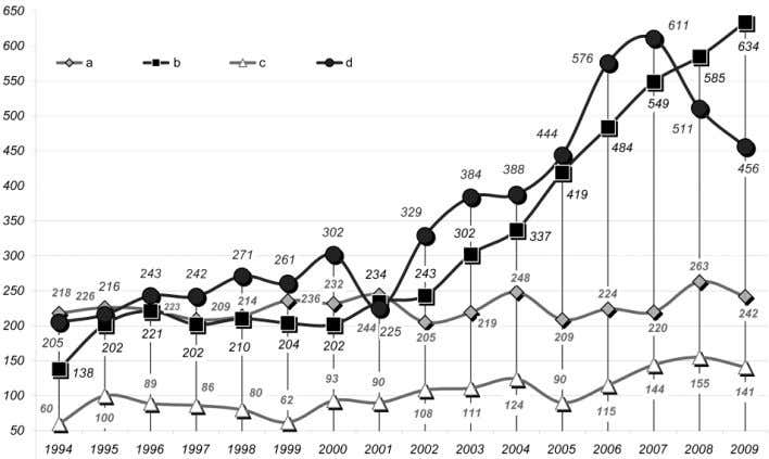 in Europe, 1999) and in Russia (Engovatova 2010). Fig.4. The number of permits to conduct archaeological