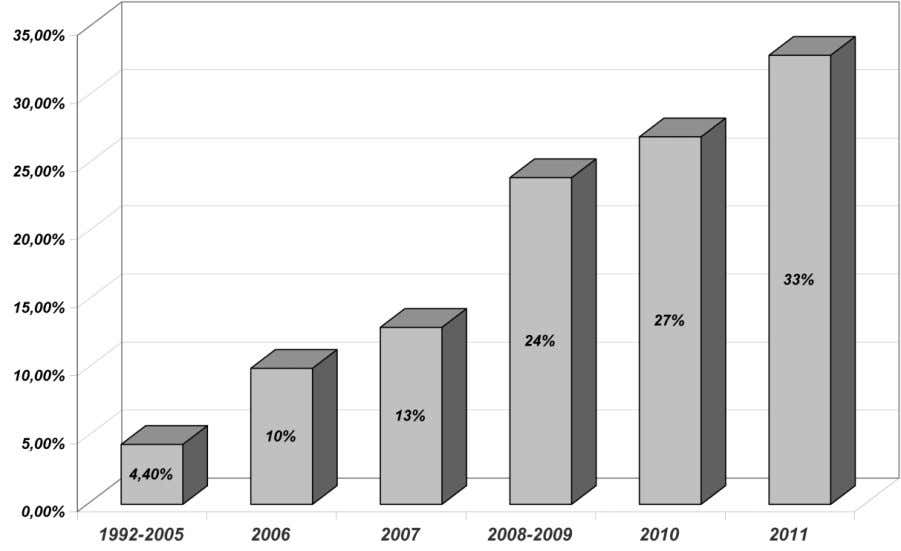 7 Fig. 7. Percentage of archaeological governmental institutions in 1992 – 2011. fieldwork conducted by Russian