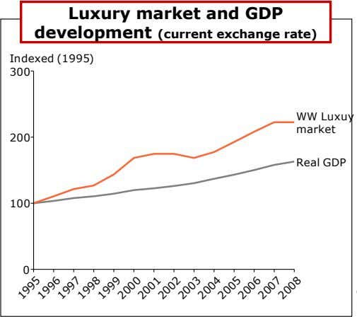 Luxury market and GDP development (current exchange rate) Indexed (1995) 300 WW Luxuy market 200