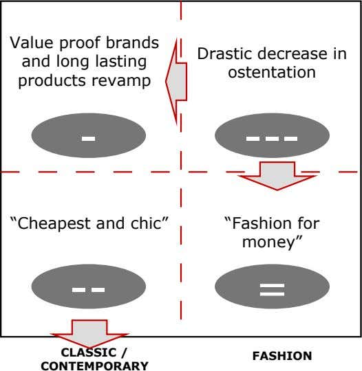 "Value proof brands and long lasting products revamp Drastic decrease in ostentation - --- ""Cheapest"