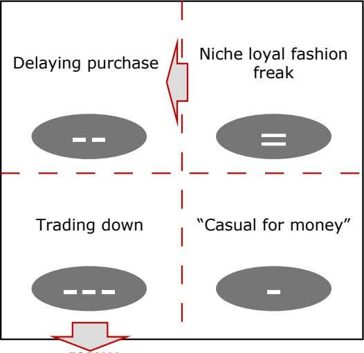 "Delaying purchase Niche loyal fashion freak -- = Trading down ""Casual for money"" --- -"