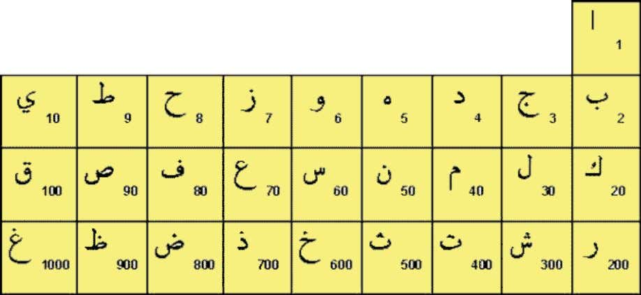 Table of 28 – Arabic Alphabets and their Numeric Values 28 Arabic letters = 14 +