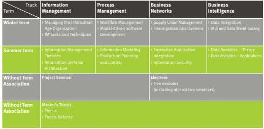 Track Information Process Business Business Term Management Management Networks Intelligence Winter term >