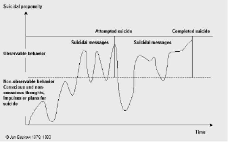 presents, arranging for a funeral, etc. The suicidal process Figure 2.2. The suicidal process showing the