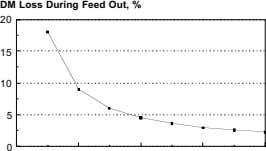 DM Loss During Feed Out, % 20 15 10 5 0