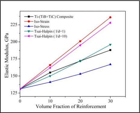 153 172 195 30 188 236 167 196 228 Figure 3 : The relation between reinforcement