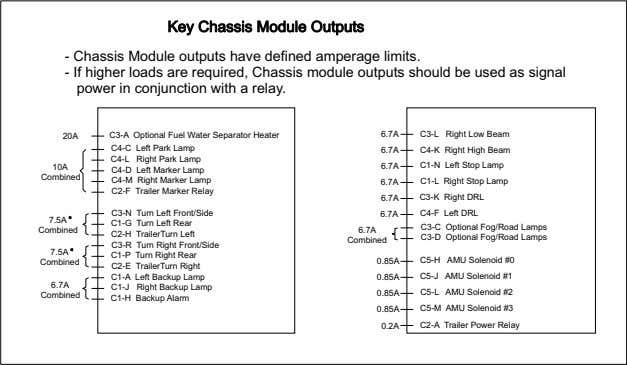 Key Chassis Module Outputs - Chassis Module outputs have defined amperage limits. - If higher