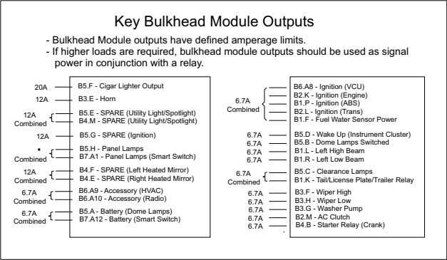 Key Bulkhead Module Outputs - Bulkhead Module outputs have defined amperage limits. - If higher