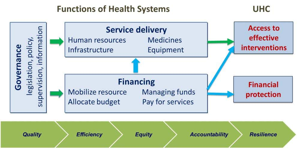 Health Policy and Financing Mission: Support Member States to progress faster towards UHC through strengthening of