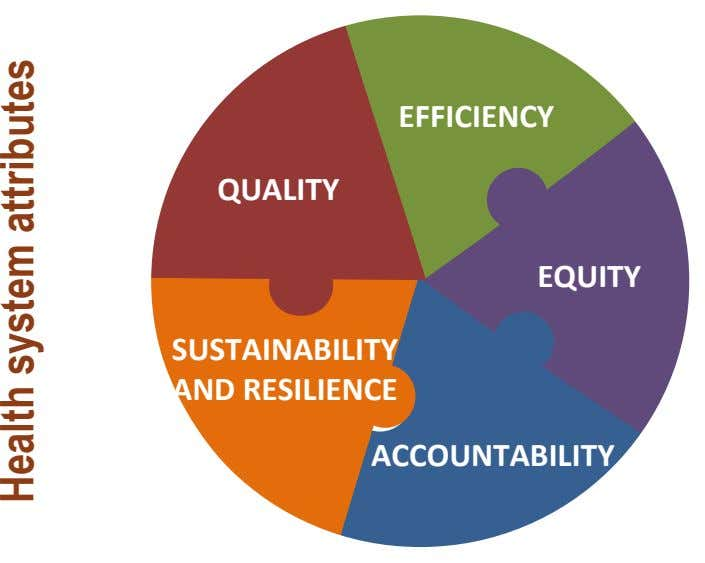 EFFICIENCY QUALITY EQUITY SUSTAINABILITY AND RESILIENCE ACCOUNTABILITY Health system attributes