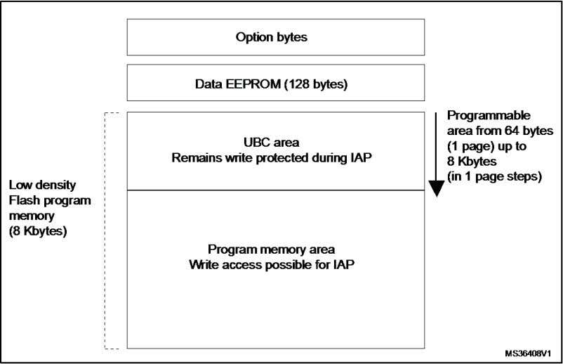 communication routines. Figure 2: Flash memory organization Read-out protection (ROP) The read-out protection blocks