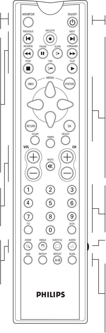English Remote control FUNCTIONAL OVERVIEW 17