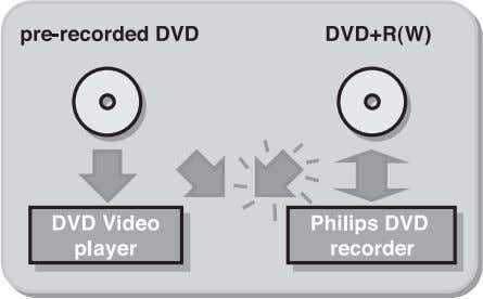 can be played on most DVD-Video players and DVD-ROM drives. 6 INTRODUCTION With it, you will