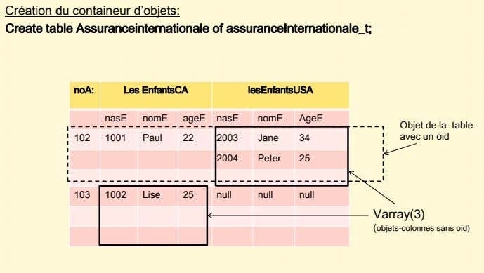 Création du containeur d'objets: Create table Assuranceinternationale of assuranceInternationale_t; noA: Les