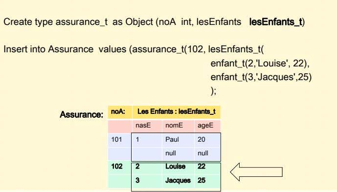 Create type assurance_t as Object (noA int, lesEnfants lesEnfants_t) Insert into Assurance values (assurance_t(102,