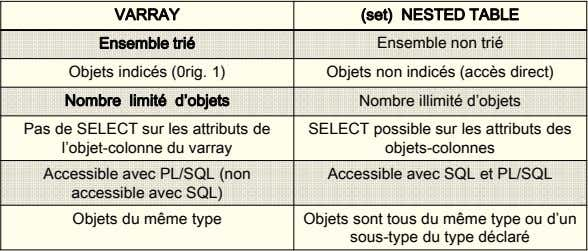 VARRAY (set) NESTED TABLE Ensemble trié Ensemble non trié Objets indicés (0rig. 1) Objets non