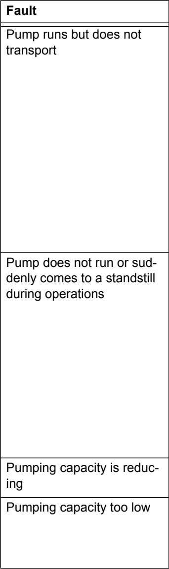 Cause Remedy Air in the pump Plug in/ pull out the mains plug of the