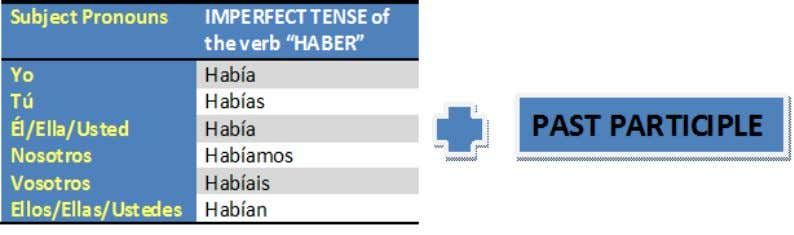 "Forming the Perfect Tenses The Perfect Tenses are formed with conjugations of the verb ""HABER"", which"