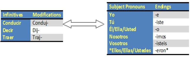 "These verbs are modified differently in the ""Ellos/Ellas/Ustedes"" form: These irregular verbs are completely modified: Imperfect"