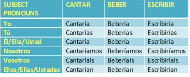 Sentences using subject pronouns with the verb HABLAR (To Speak) in the future tense: -Yo hablaré