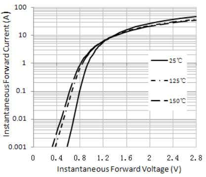 noted) Figure 1.Output Rectifier Current Derating Curve Figure 2.Maximum Non-Repetitive Peak Forward Surge Current