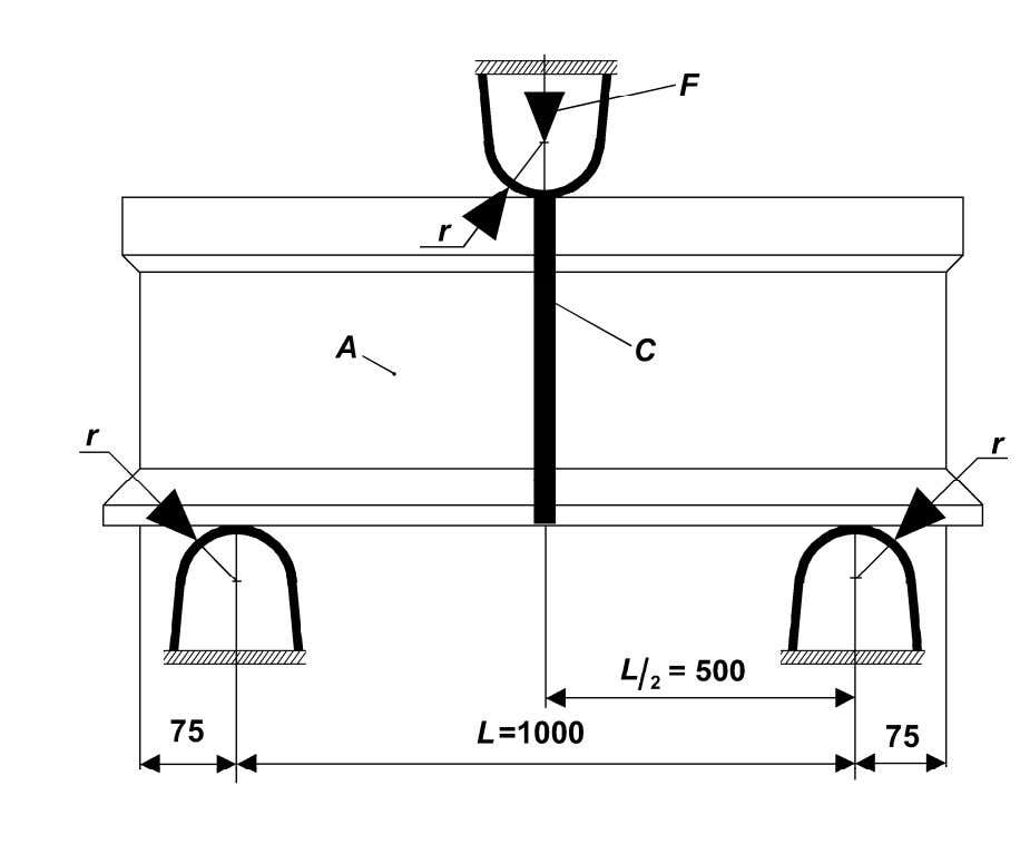 EN 14587-2:2009 (E) Dimensions in millimetres Key F force A rail C weld NOTE 1 r: