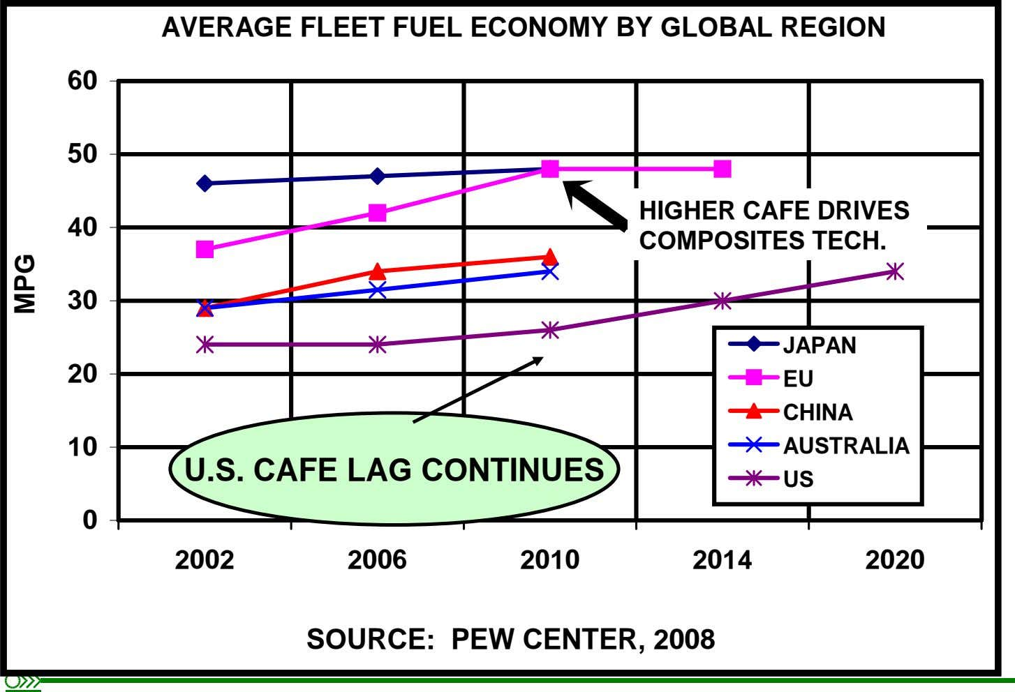 AVERAGE FLEET FUEL ECONOMY BY GLOBAL REGION 60 50 HIGHER CAFE DRIVES 40 COMPOSITES TECH.