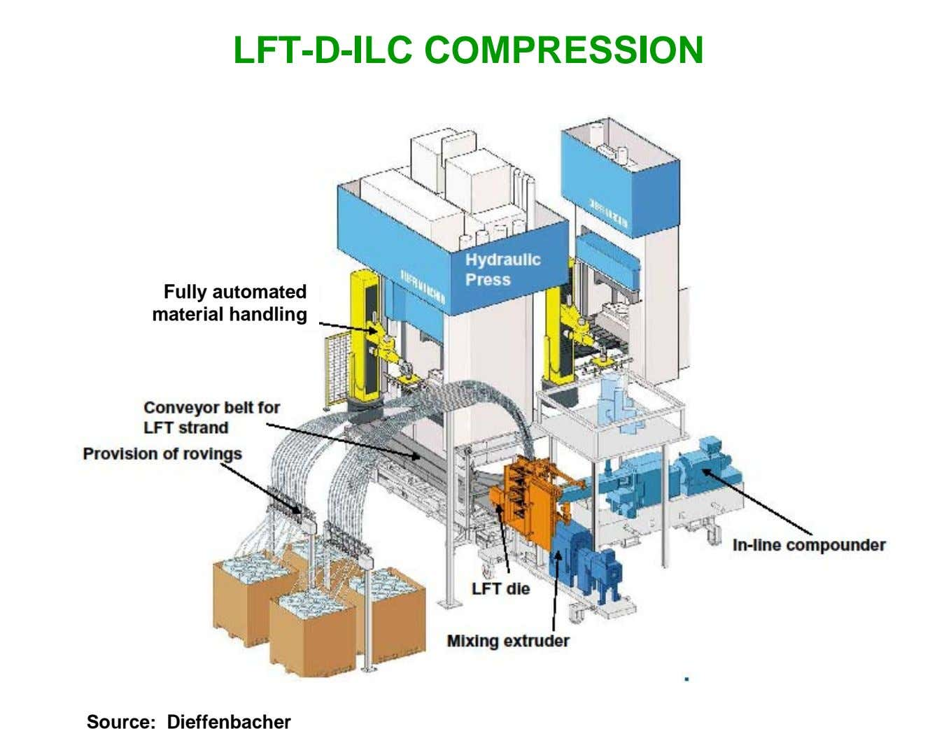 LFT-D-ILC COMPRESSION Fully automated material handling Source: Dieffenbacher