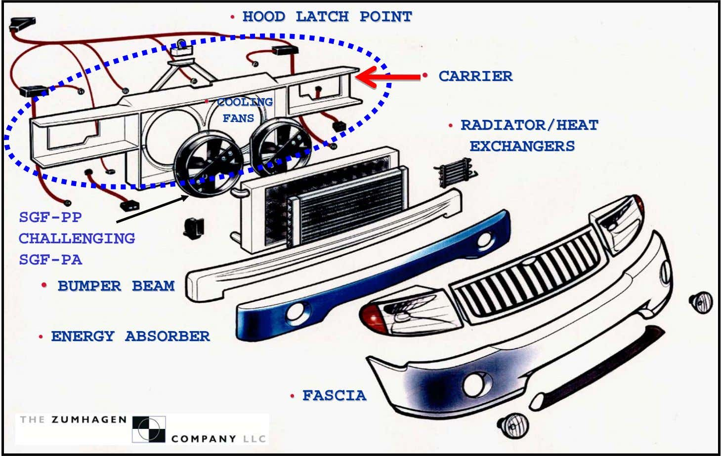 •• HOODHOOD LATCHLATCH POINTPOINT •• CARRIERCARRIER •• COOLINGCOOLING FANSFANS ••