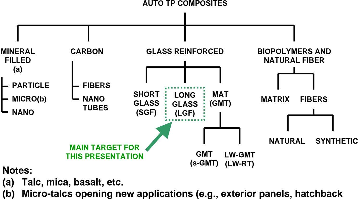 AUTO TP COMPOSITES MINERAL CARBON GLASS REINFORCED FILLED BIOPOLYMERS AND NATURAL FIBER (a) PARTICLE FIBERS