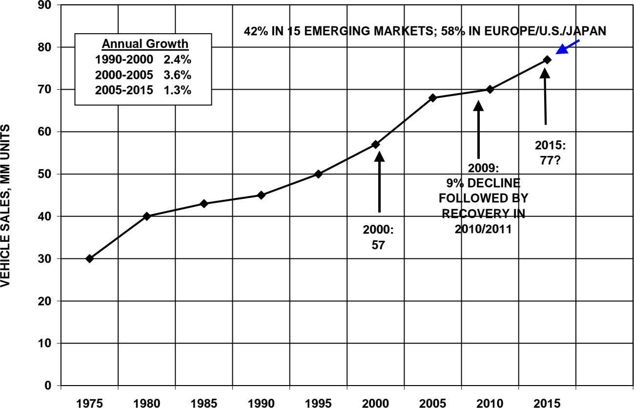 90 42% IN 15 EMERGING MARKETS; 58% IN EUROPE/U.S./JAPAN Annual Growth 80 1990-2000 2.4% 2000-2005