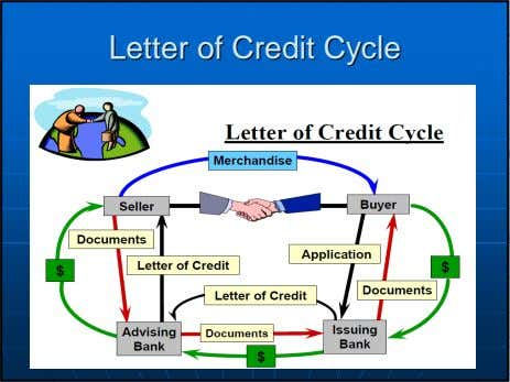 LetterLetter ofof CreditCredit CycleCycle