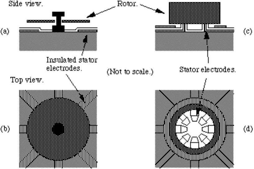 then the rotor can get stuck on its first revolution. Figure 2 A problem with surface