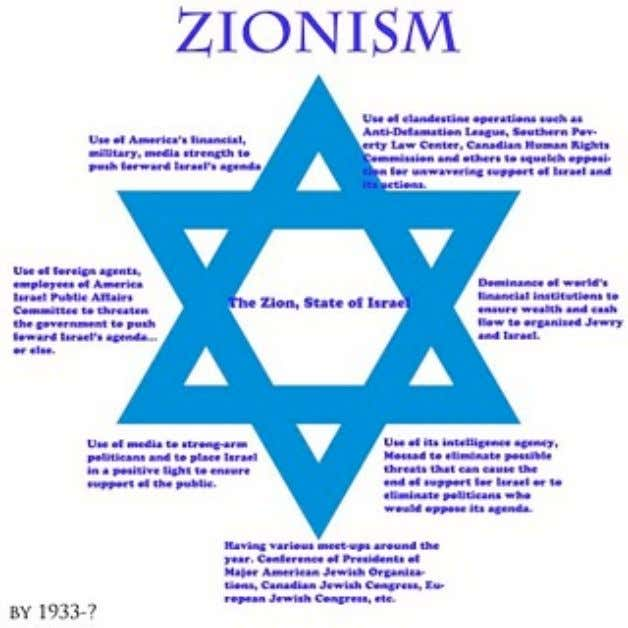 "Many ""anti-Zionists"" refuse to acknowledge that ""Zionism"" is an international Jewish supremacist empire"