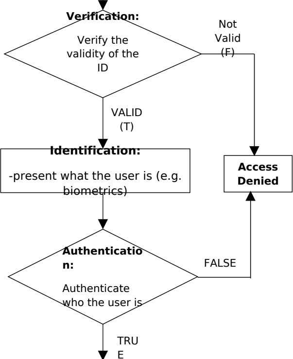 Verification: Not Verify the validity of the ID Valid (F) VALID (T) Identification: Access -present