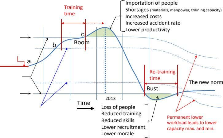 Importation of people Training Shortages (materials, manpower, training capacity) time Increased costs Increased
