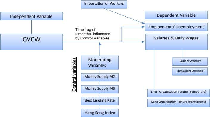 Importation of Workers Dependent Variable Independent Variable Employment / Unemployment GVCW Time Lag of x