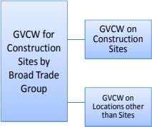 GVCW on GVCW for Construction Construction Sites Sites by Broad Trade Group GVCW on Locations