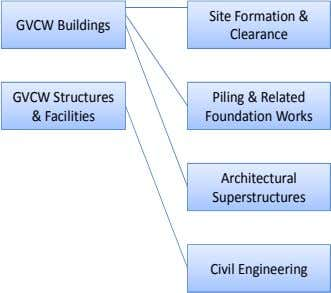 GVCW Buildings Site Formation & Clearance GVCW Structures & Facilities Piling & Related Foundation Works