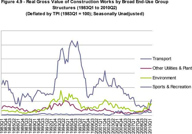 Figure 4.9 - Real Gross Value of Construction Works by Broad End-Use Group Structures (1983Q1