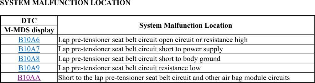 SYSTEM MALFUNCTION LOCATION DTC System Malfunction Location M-MDS display B10A6 Lap pre-tensioner seat belt circuit
