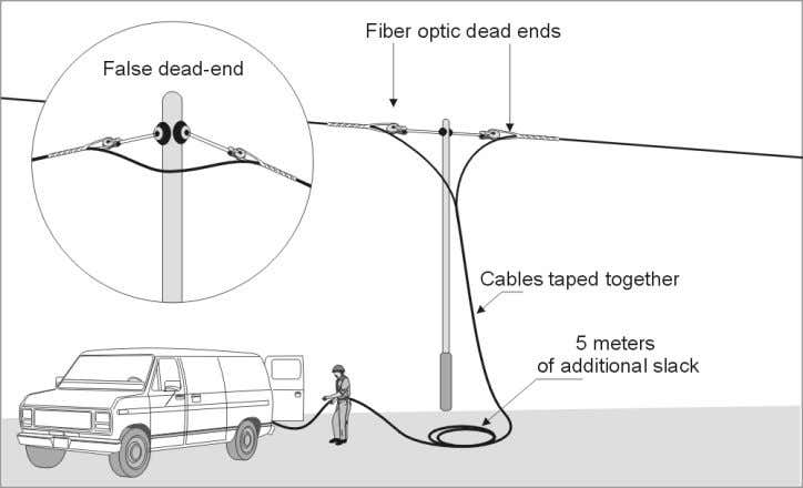 of pole hardware. Figure 2: Fiberoptic Tangent Assembly Figure 3: Dead-ends are needed for line offsets