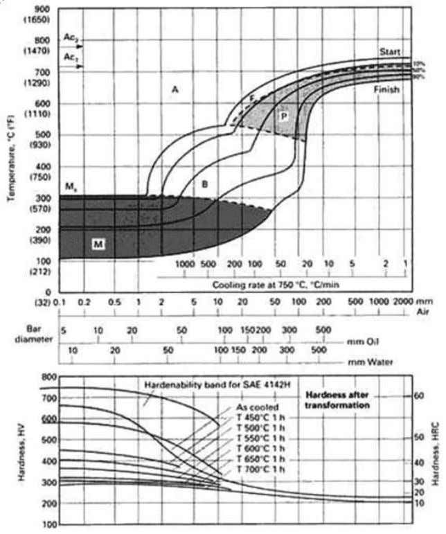 A CCT diagram for 1.25Cr-0.20 Mo steel SAE/AISI 4140 that was austenitized at 860 °C.