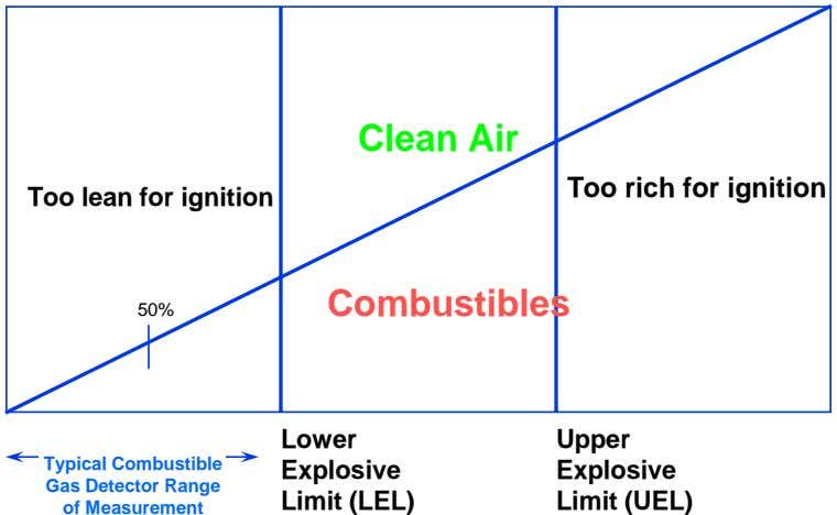 Clean Air Too rich for ignition Too lean for ignition Combustibles 50% Lower Upper Typical