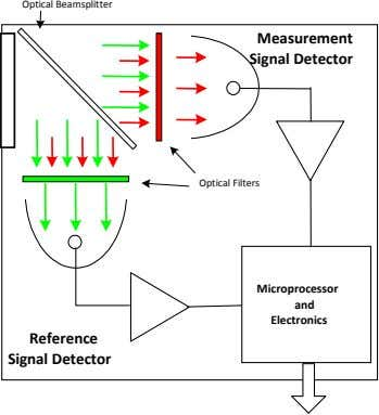 Optical Beamsplitter Measurement Signal Detector Optical Filters Microprocessor and Electronics Reference Signal
