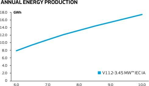 annuaL eneRGy PROduCTiOn 18.0 GWh 16.0 14.0 12.0 10.0 8.0 6.0 4.0 2.0 ■ V112-3.45