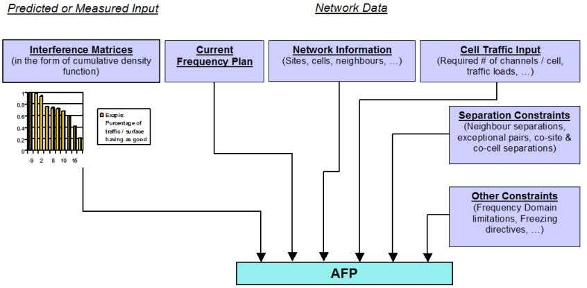 of intera ction of the AFP with other elements in Atoll: Figure 2.2: Interaction of the