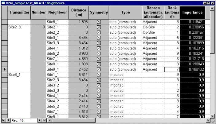 with a lower importanc e automatically calculated by Atoll. Figure 4.3: Neighbours Table 4.2.4 Importing Partial